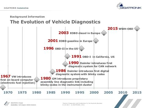 on board diagnostic system 1995 volkswagen passat electronic toll collection 2013 02 vortrag sgs symposium trends in diagnostics and implications