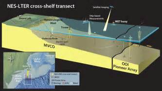 whoi researchers to take part in continental shelf study