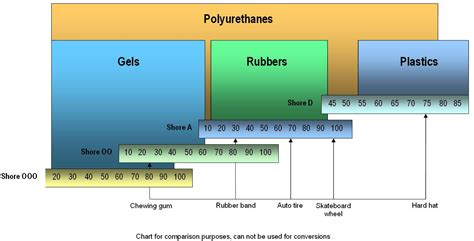 Sheets Comparison by Understanding Shore Durometer Value Page 1