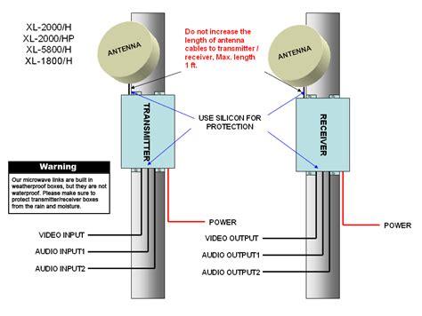 Microwave Link image gallery microwave link