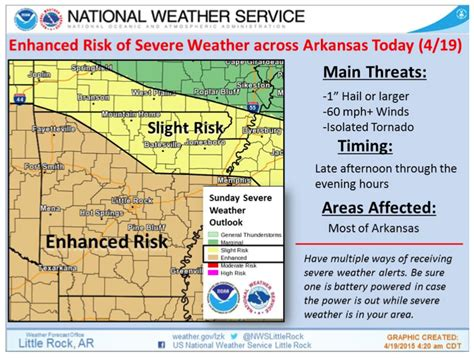 national weather service graphic shows sunday forecast for