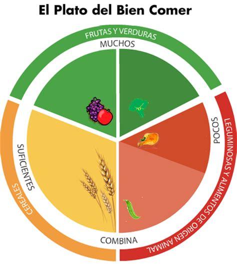 el plato del buen comer come saludable sin sacrificios imagenes para imprimir del plato del buen comer imagui