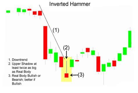 engulfing pattern adalah analisa prediksi inverted hammer
