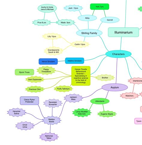 relationship mapping tool mind mapping a writers tool devour