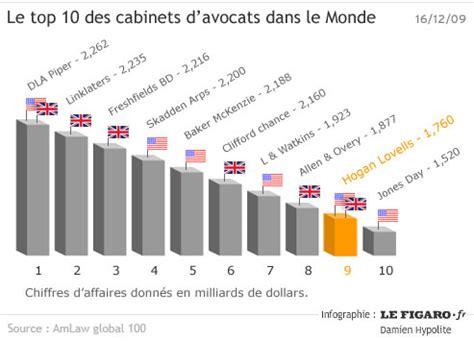 Grille Salaire Avocat by Combien Gagne Un Avocat Salaire Honoraires Fiscaliste