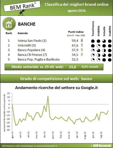 banche gruppo intesa san paolo banche customer experience vince intesa sanpaolo