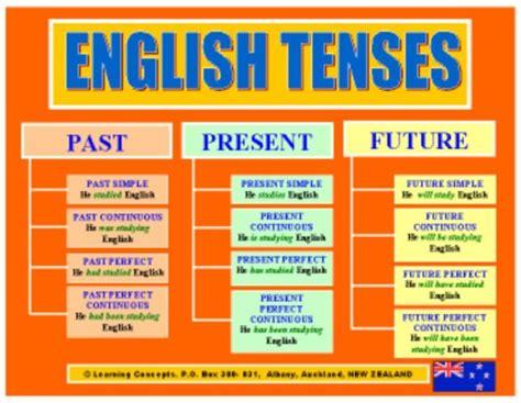 grammar tenses table tenses table grammar