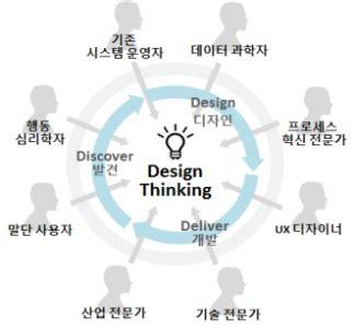 design thinking yes and 비즈니스모델 수익구조와 조세 디자인씽킹 design thinking 이란