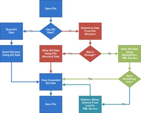 song flowchart taming your collection album artwork introduction