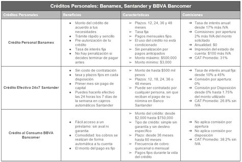 sat y las tarjetas de crdito libre sin deudas comparativa bancos bbva bancomer santander y banamex