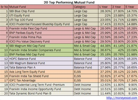 best sip investment top 20 best funds sip investment in india for 2016