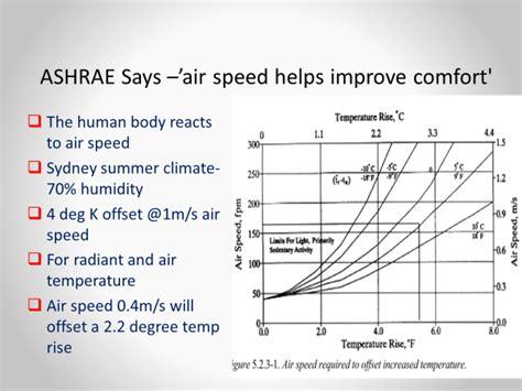 designing for comfort iaq air distribution per ashrae ashrae thermal comfort chart airius fans