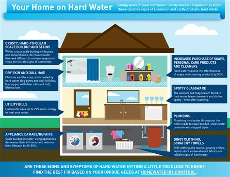 your home on water homewater 101