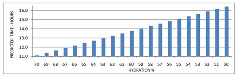 hydration level test304050302020103030504040400 50 73 is hydration an indicator for performance