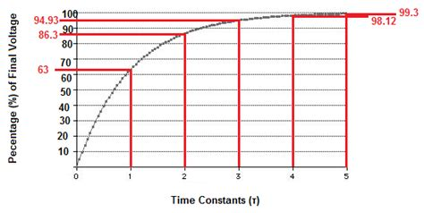 capacitor discharge time constant calculator 5 answers why is a capacitor charged to 0 63 of its maximum value quora