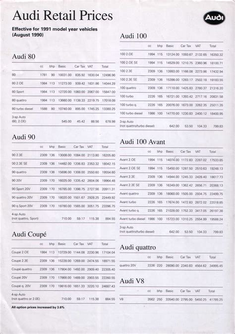 Audi Price List by 1990 Audi Pricelist
