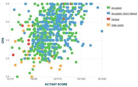 Radford Mba Ranking by Radford Gpa Sat Scores And Act Scores