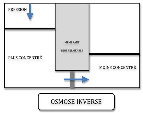 Schéma D Un Robinet by Osmoseur Vivaggio Compact Bj Water