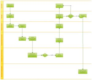 Free Process Mapping Template by Flowchart Templates Exles For Free