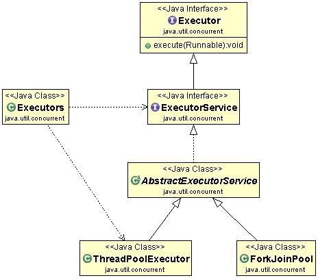 tutorial java executor java interview reference guide concurrent framework