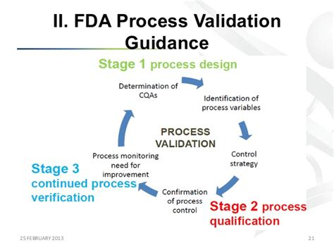 design validation definition fda a lifecycle approach to process validation