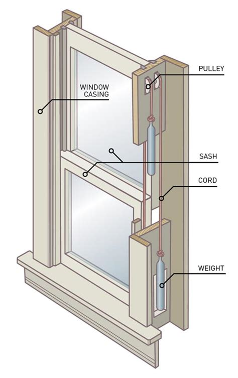 how to change a house window how to replace a broken sash cord old house online old house online