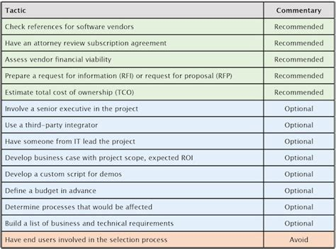 software vendor selection criteria template the best software selection tactics for smbs buyer report