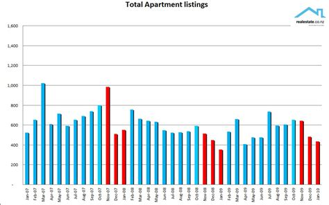 appartment listings nz property report january 2010 unconditional what