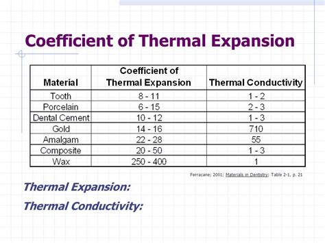 coefficient of thermal expansion table coefficient of thermal expansion table elcho table