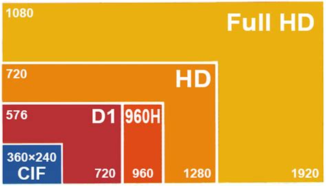 format transmisi gambar high definition video via transmisi coaxial