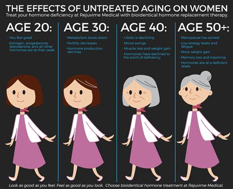 mood swings in men over 40 bioidentical hormones baton rouge signs of untreated
