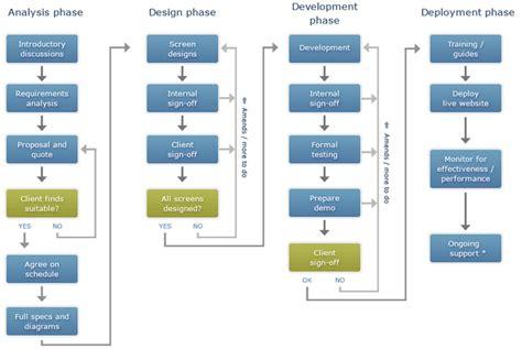 ux design proposal exle web design proposal template