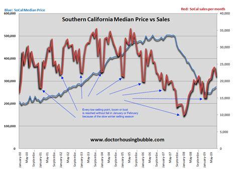 doctor housing bubble socal sales data 187 dr housing bubble blog