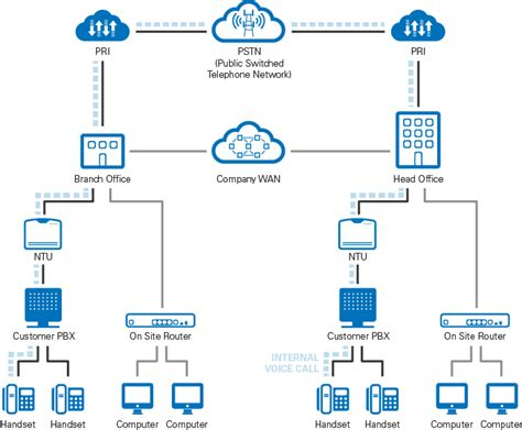 sip voip network diagram sip free image about