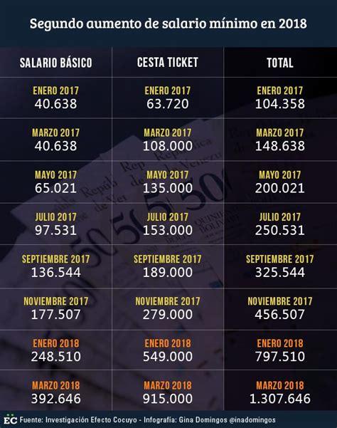 aumento de sueldo y cesta ticket del 1 mayo sueldo minimo marzo 2018 cesta ticket