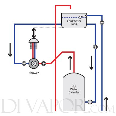 layout of gravity water supply system water systems types of home hot water systems