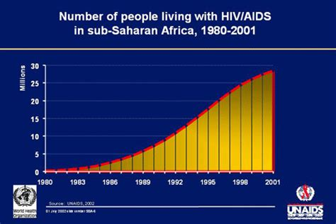 reference books of hiv aids aids programs in sub saharan africa free software