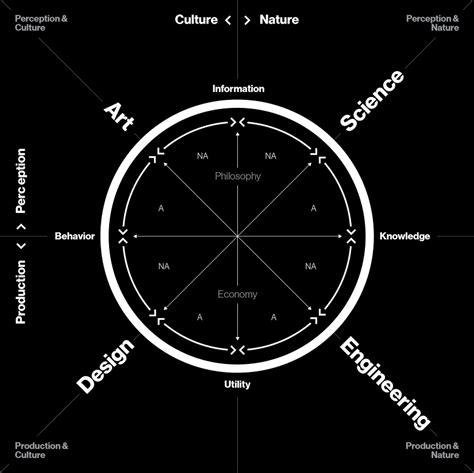 design science journal mit media lab s journal of design and science is a radical