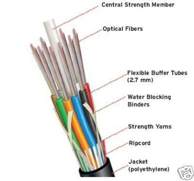Kabel Fiber Optik cost of optical fiber versus kite string math encounters