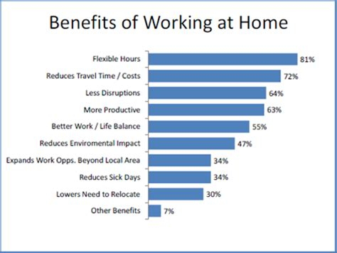 working from home top home office telecommuting tips