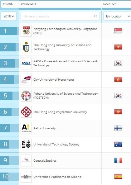 Iisc Bangalore Mba Ranking by Iisc Bangalore And 3 Iits Find Place In Qs Univ