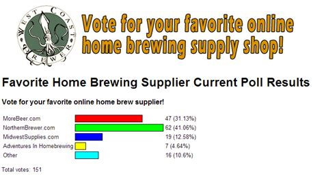 homebrewing survey homebrewing brewers