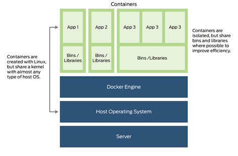 que es block layout what is docker container juniper networks