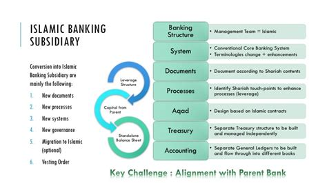 Mba Islamic Banking And Finance Malaysia by Islamic Banking Islamic Bankers Resource Centre Page 2