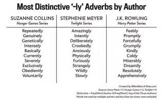 the favourite adjectives adverbs of rowling myers and