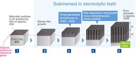 anodized aluminum anodized aluminum electrical resistance