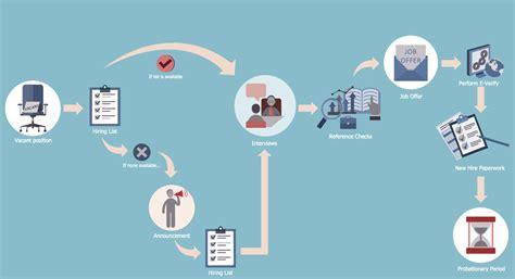hr hiring process flowchart hiring process