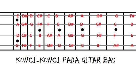 belajar kunci gitar kandas belajar bermain gitar bass dan kunci dasar gitar bass