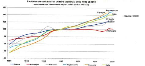 Grille Salaire Kpmg by N 176 843 Rapport D Information De M Daniel Goldberg Fait