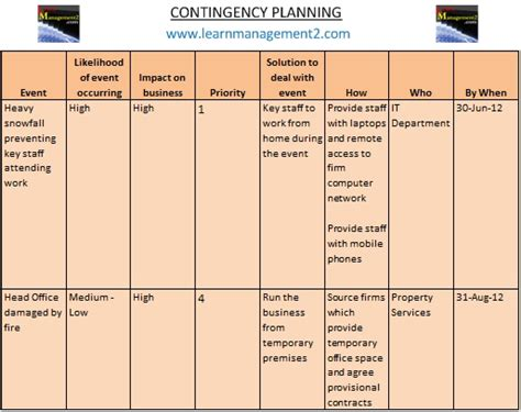 supplier contingency plan template contingency planning project management